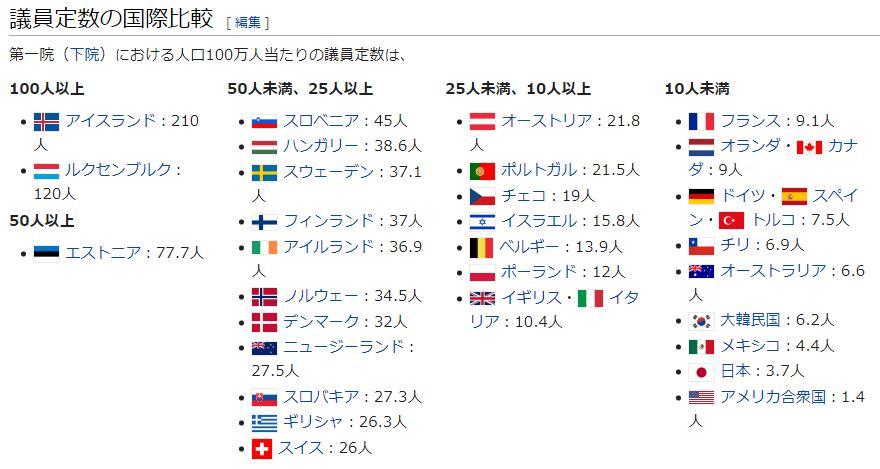 議員定数の国際比較